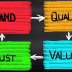 "Image: blackboard with ""Brand-Quality-Value-Trust"" loop on it"